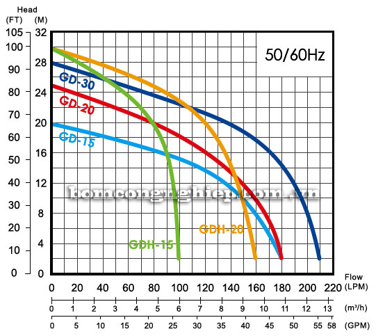 Bơm chìm nước thải APP GD biểu đồ lưu lượng