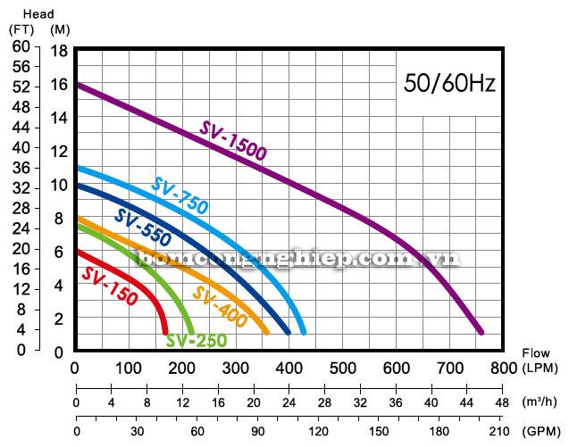 Bơm chìm nước thải APP SV biểu đồ lượng cột áp