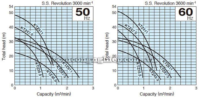 Bơm chìm nước thải Tsurumi KTZ67.5 biểu đồ lưu lượng