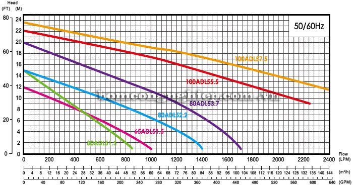 Máy bơm hố móng APP ADL biểu đồ luu lượng