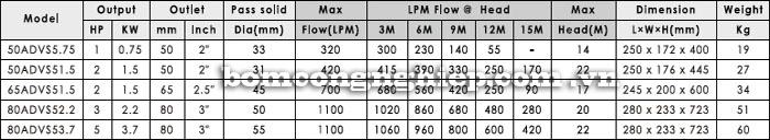 Máy bơm hố móng APP ADVS bảng thông số kỹ thuật