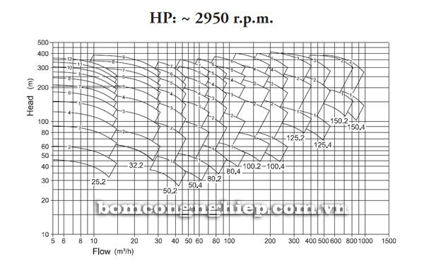Máy bơm nước Pentax HP biểu đồ lưu lượng cột áp - Nhanh tua