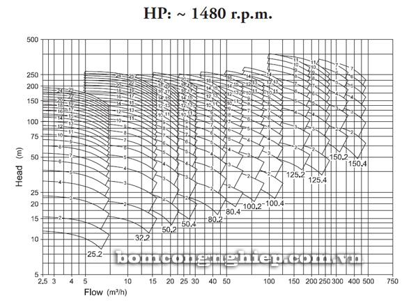Máy bơm nước Pentax HP biểu đồ lưu lượng cột áp - thường tua tua