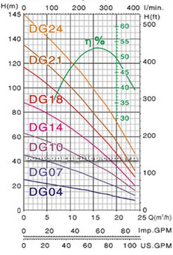 Bơm chìm giếng khoan Mastra 4 INCH R95-DG biểu đồ lưu lượng