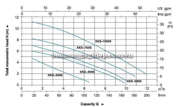 Bơm chìm nước thải LEO XKS-250S biểu đồ lưu lượng cột áp