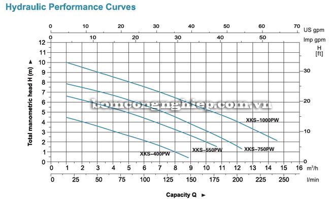Bơm chìm nước thải LEO XKS-400PW biểu đồ lưu lượng