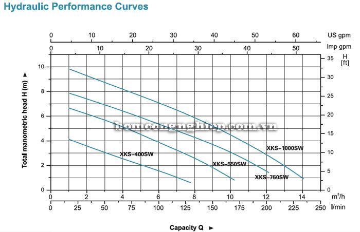Bơm chìm nước thải LEO XKS-400SW biểu đồ lưu lượng