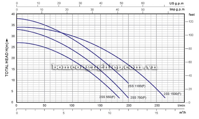 Bơm chìm nước thải Lucky-Pro 2SS 750F biểu đồ lưu lượng