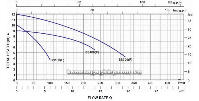Bơm chìm nước thải Lucky-Pro SS700F biểu đồ lưu lượng