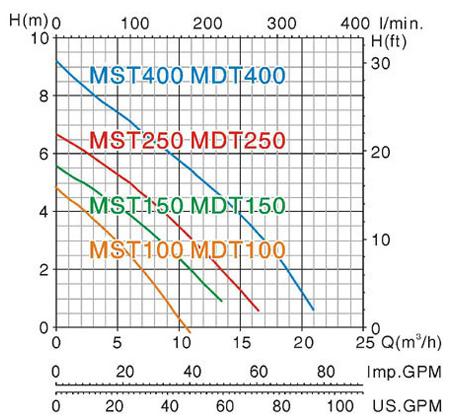 Máy bơm chìm nước thải Mastra MST400 biểu đồ lưu lượng