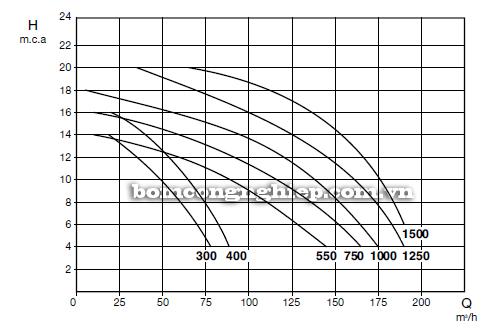 Máy bơm nước ly tâm Pentax KONTRA biểu đồ lưu lượng
