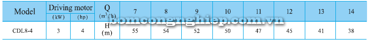 Bơm trục đứng CNP CDLF 8-4 bảng thông số kỹ thuật