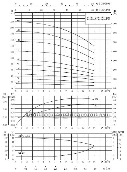 Bơm trục đứng CNP CDLF 8-4 biểu đồ lưu lượng
