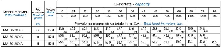 Bơm trục rời Matra MA 50-200 bảng thông số kỹ thuật