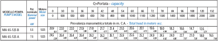 Bơm trục rời Matra MA 65-125 bảng thông số kỹ thuật