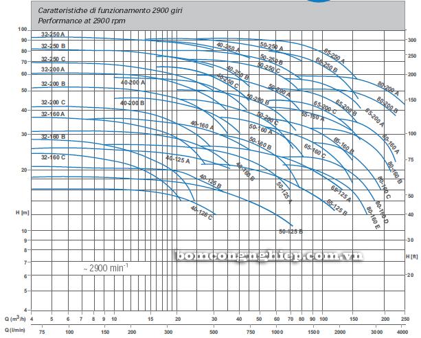 Bơm trục rời Matra MA 65-160 biểu đồ lưu lượng