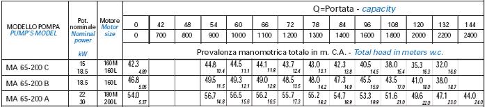 Bơm trục rời Matra MA 60-200 bảng thông số kỹ thuật