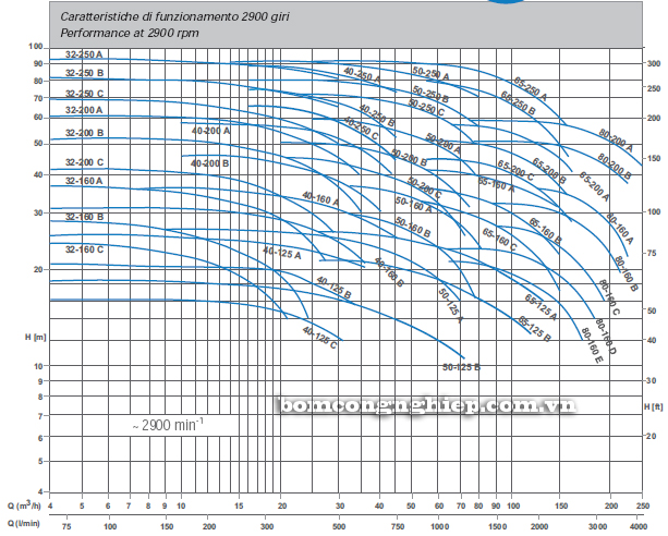 Bơm trục rời Matra MA 60-200 biểu đồ lưu lượng