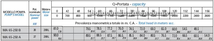 Bơm trục rời Matra MA 65-250 bảng thông số kỹ thuật