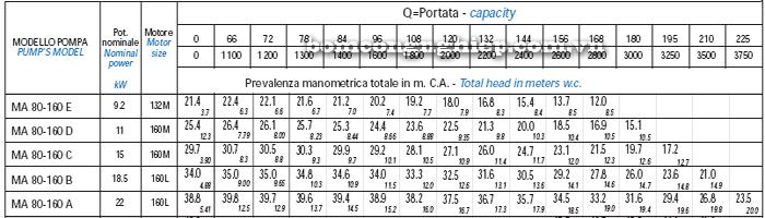 Bơm trục rời Matra MA 80-160 bảng thông số kỹ thuật
