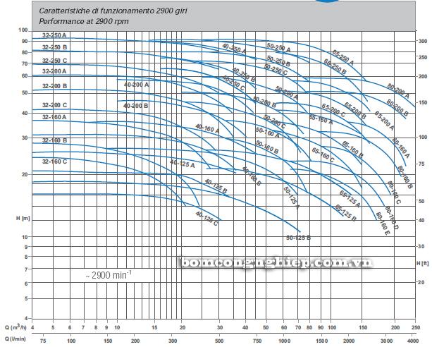 Bơm trục rời Matra MA 80-160 biểu đồ lưu lượng