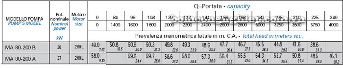 Bơm trục rời Matra MA 80-200 bảng thông số kỹ thuật