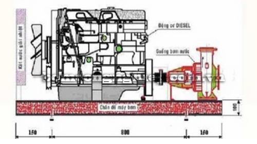Máy bơm chữa cháy Diesel HYUNDAI 130HP bảng thông số kích thước
