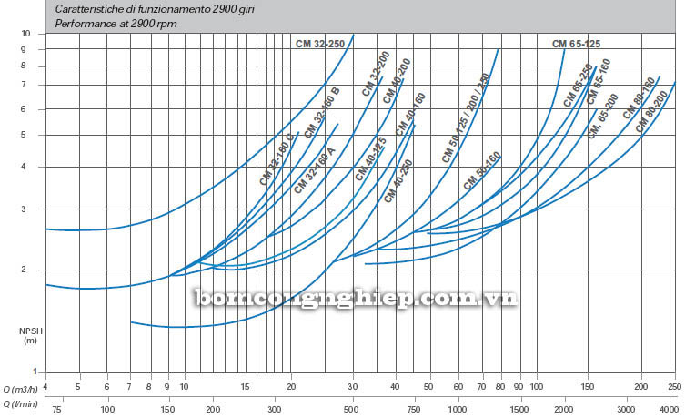 Máy bơm nước Matra CM 32 biểu đồ lưu lượng