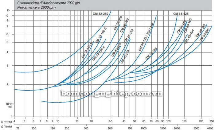 Máy bơm nước Matra CM 65 biểu đồ lưu lượng