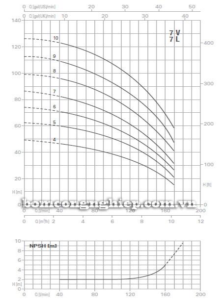 Máy bơm nước trục đứng Pentax U7V-300/6T biểu đồ lưu lượng