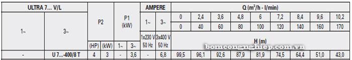 Máy bơm nước trục đứng Pentax U7V-400/8T bảng thông số kỹ thuật