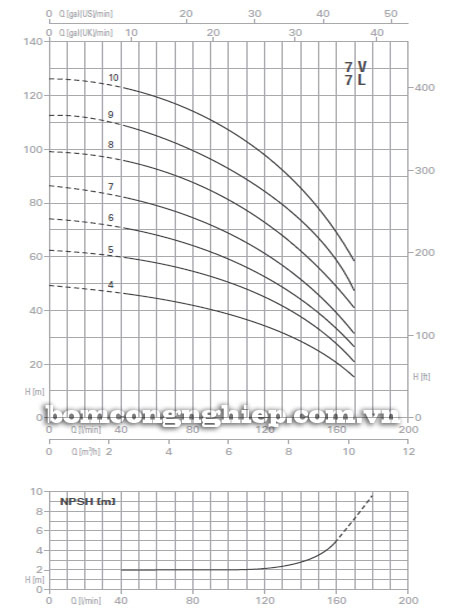 Máy bơm nước trục đứng Pentax U7V-400/8T biểu đồ lưu lượng