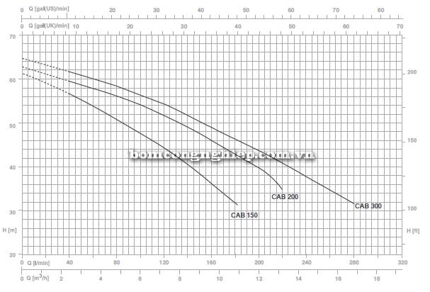 pentax-booster-2cab-300 biểu đồ lưu lượng