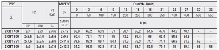 Pentax BOOSTER 2CBT 400-900 bảng thông số kỹ thuật