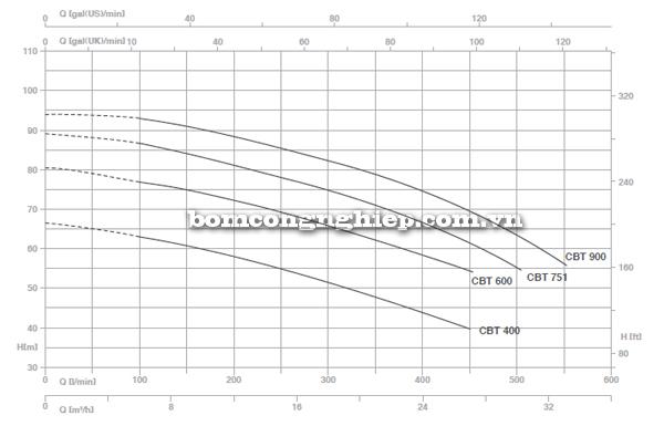 Pentax BOOSTER 2CBT 400-900 biểu đồ lưu lượng