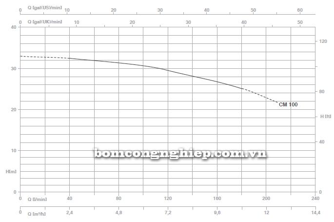 Pentax BOOSTER 2CM 100 biểu đồ lưu lượng