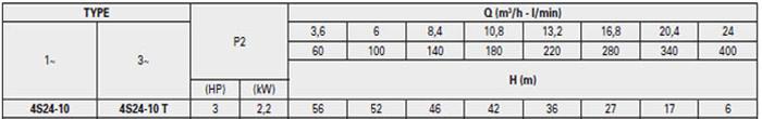 Bơm chìm giếng khoan Pentax 4S 24-10 bảng thông số kỹ thuật