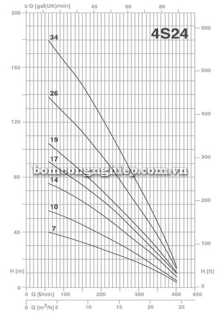 Bơm chìm giếng khoan Pentax 4S 24-10 biểu đồ lưu lượng