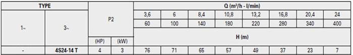 Bơm chìm giếng khoan Pentax 4S 24-14 bảng thông số kỹ thuật