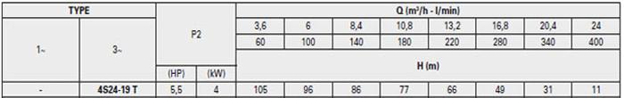 Bơm chìm giếng khoan Pentax 4S 24-19 bảng thông số kỹ thuật