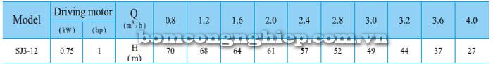 Bơm chìm hỏa tiễn CNP SJ3-12 bảng thông số kỹ thuật