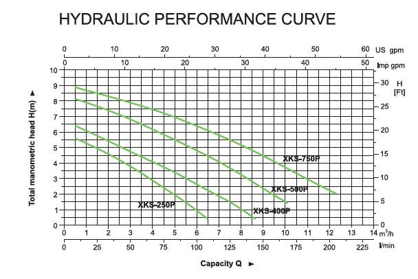 Bơm chìm nước thải Leopono XKS-750P biểu đồ lưu lượng