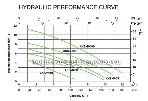 Bơm chìm nước thải Leopono XKS-750S biểu đồ lưu lượng
