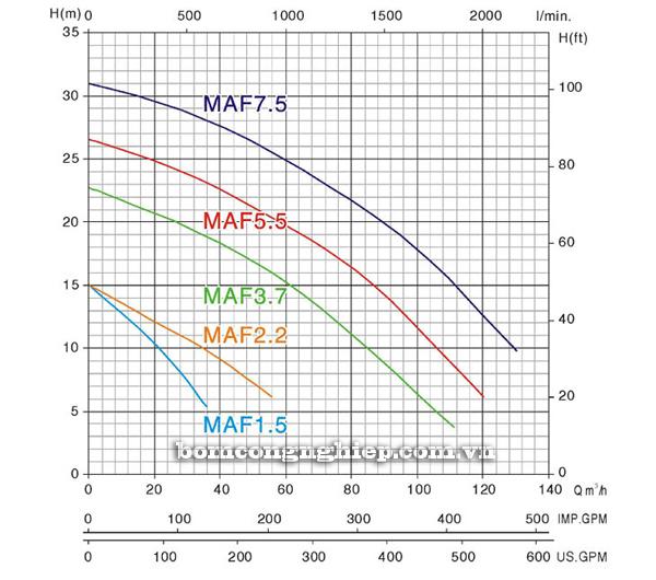 Bơm chìm nước thải Mastra MAF 7500 biểu đồ lưu lượng
