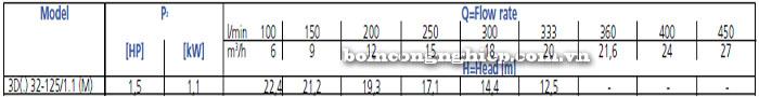 Bơm công nghiệp Ebara 3D 32-125 bảng thông số kỹ thuật