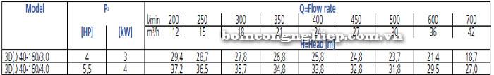 Bơm công nghiệp Ebara 3D 40-160 bảng thông số kỹ thuật