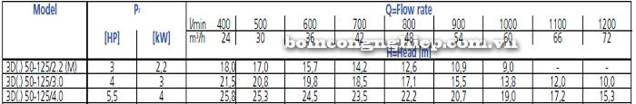 Bơm công nghiệp Ebara 3D 50-125 bảng thông số kỹ thuật