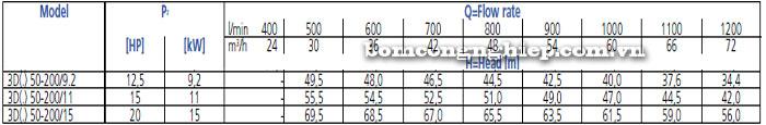 Bơm công nghiệp Ebara 3D 50-200 bảng thông số kỹ thuật