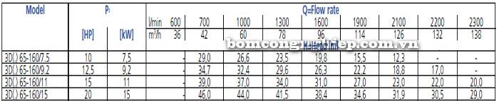 Bơm công nghiệp Ebara 3D 65-160 bảng thông số kỹ thuật