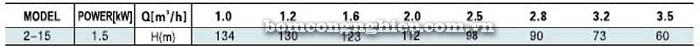 Bơm trục đứng Leopono LVS 2-15 bảng thông số kỹ thuật